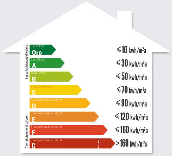 CasaClima Diagramma Consumi certificazione energetica